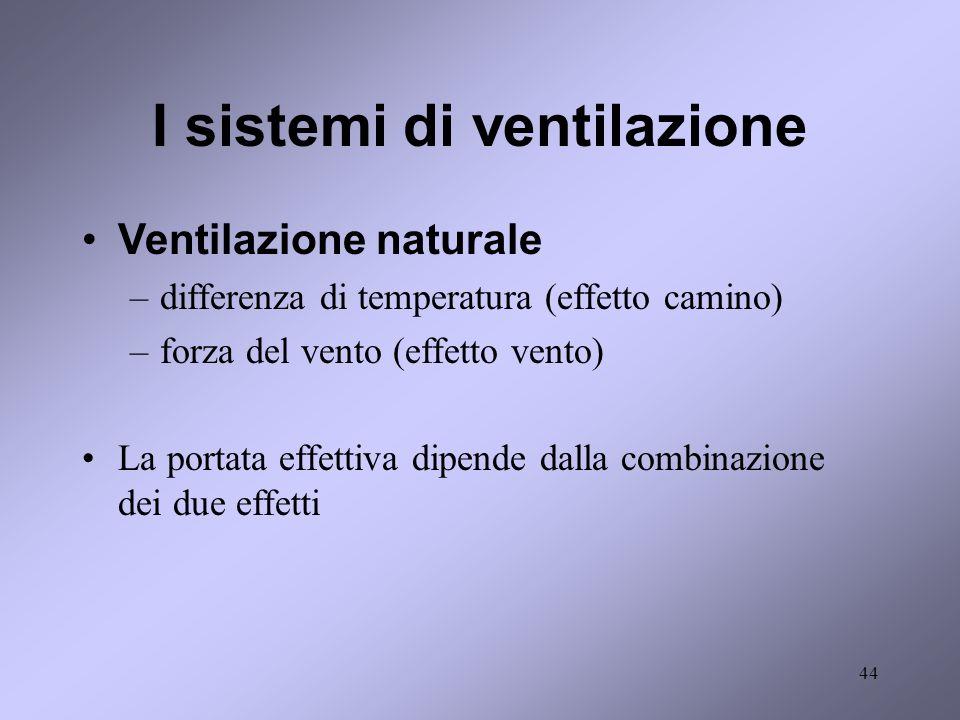 I sistemi di ventilazione