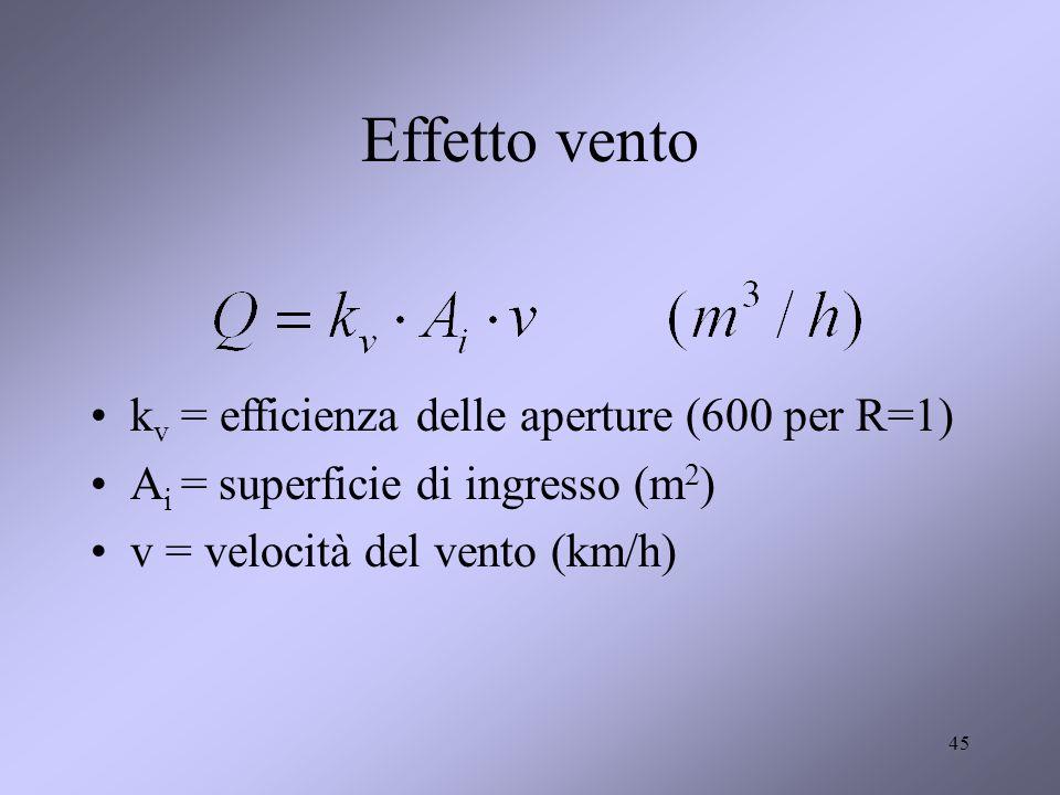 Effetto vento kv = efficienza delle aperture (600 per R=1)