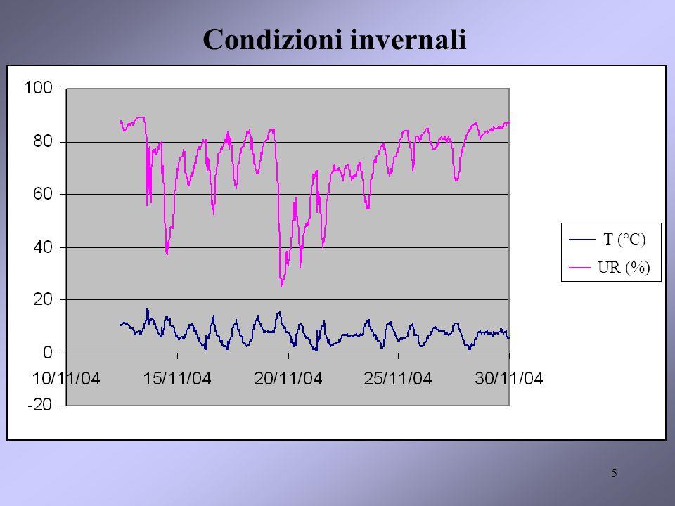 Condizioni invernali T (°C) UR (%)