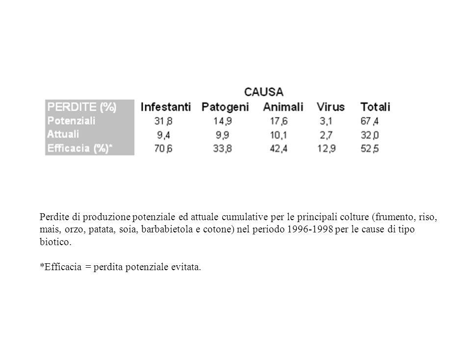 Perdite di produzione potenziale ed attuale cumulative per le principali colture (frumento, riso, mais, orzo, patata, soia, barbabietola e cotone) nel periodo 1996-1998 per le cause di tipo biotico.