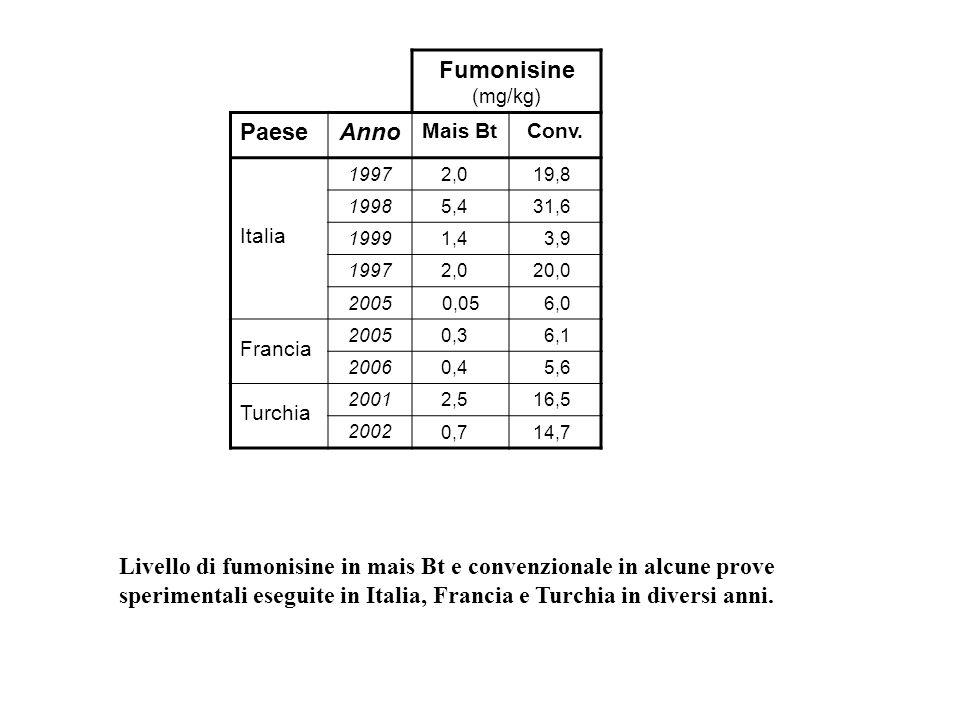 Fumonisine (mg/kg) Paese Anno
