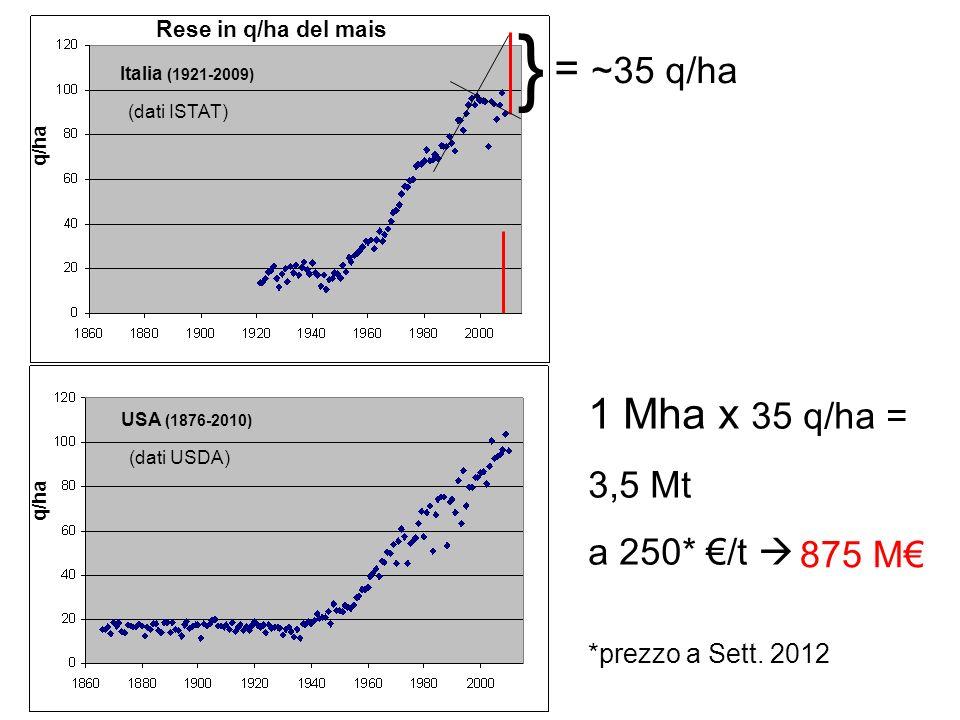 } = ~35 q/ha 1 Mha x 35 q/ha = 3,5 Mt a 250* €/t  875 M€