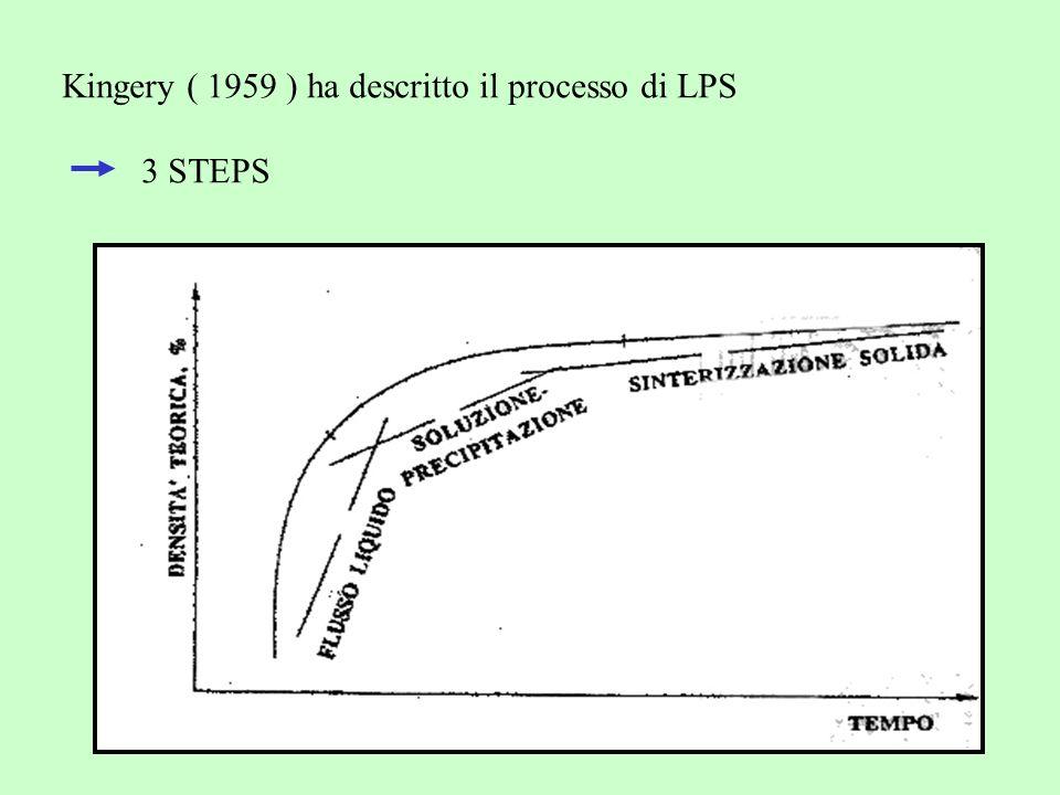 Kingery ( 1959 ) ha descritto il processo di LPS