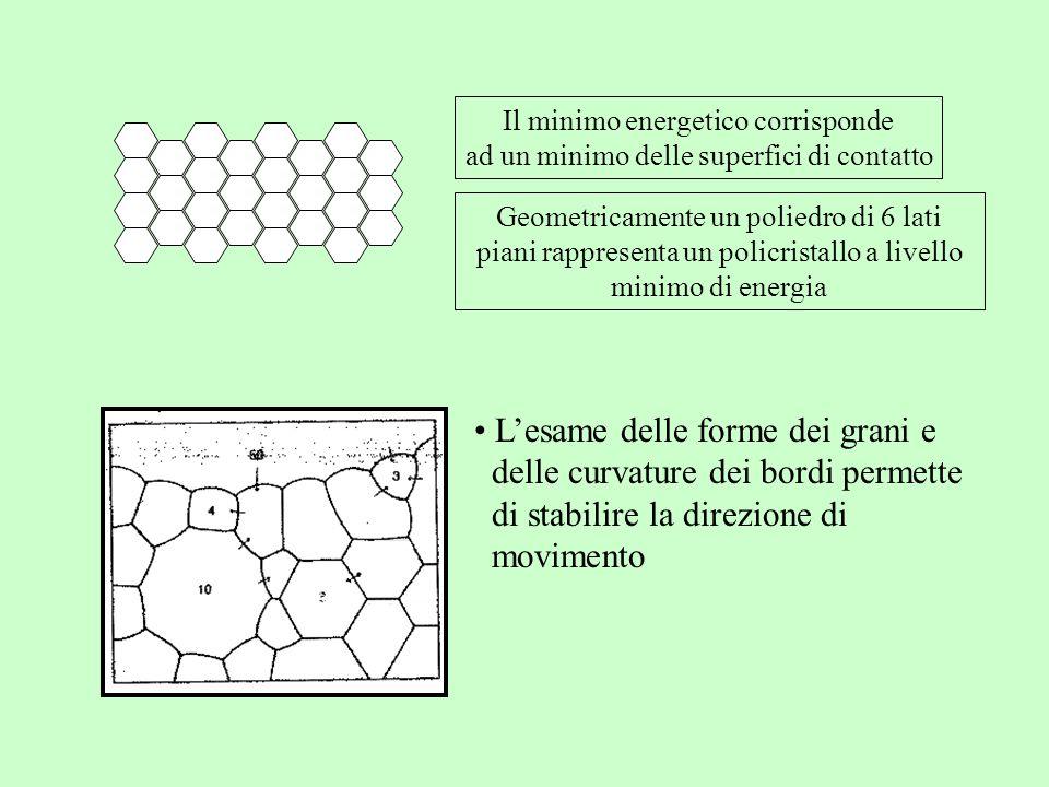 L'esame delle forme dei grani e delle curvature dei bordi permette