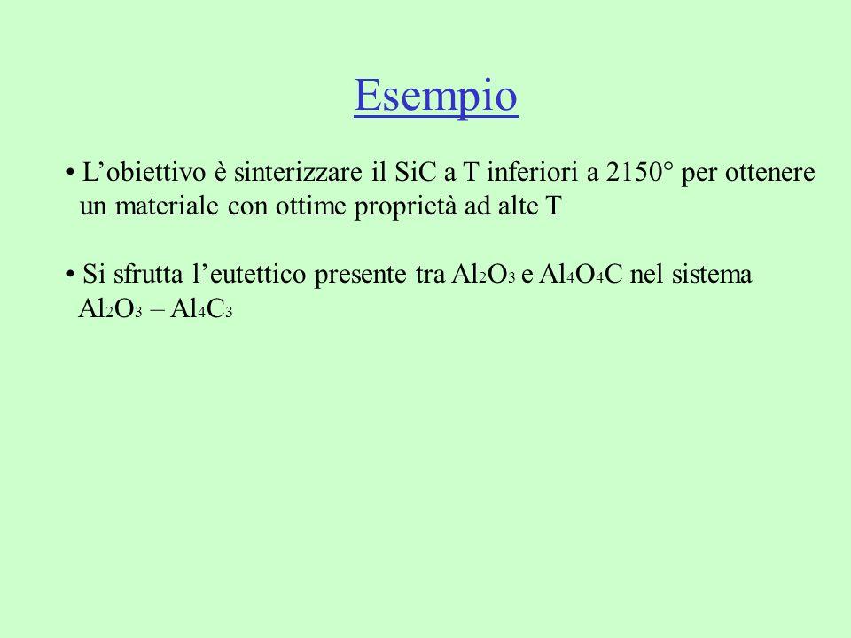 Esempio L'obiettivo è sinterizzare il SiC a T inferiori a 2150° per ottenere. un materiale con ottime proprietà ad alte T.