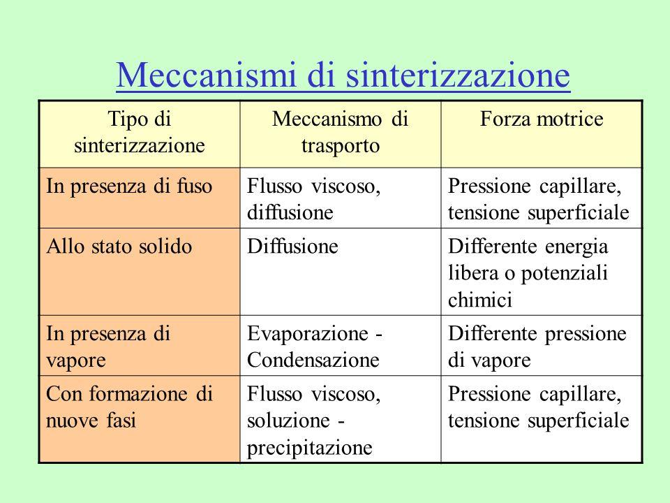 Meccanismi di sinterizzazione