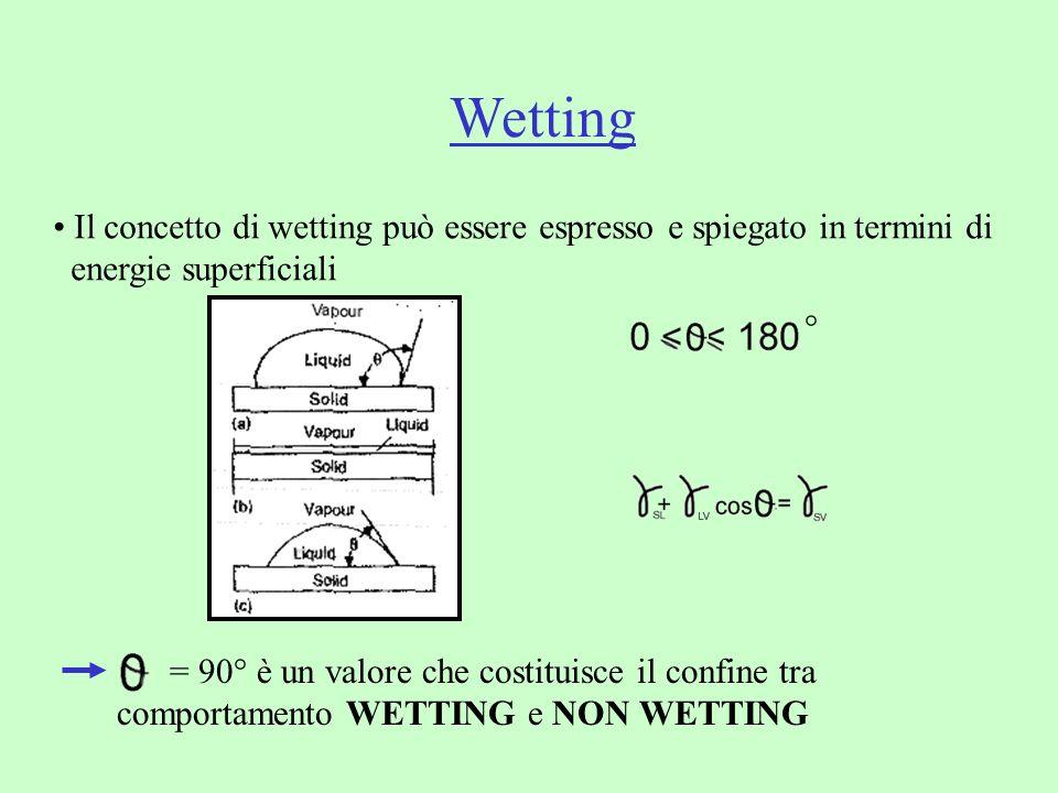Wetting Il concetto di wetting può essere espresso e spiegato in termini di. energie superficiali.