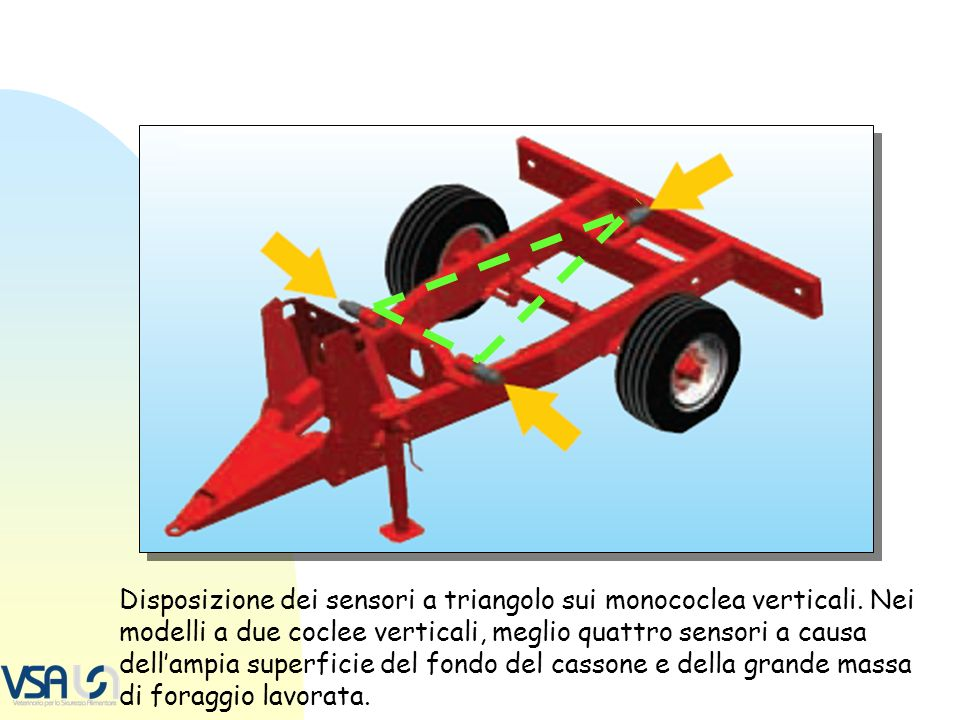 Disposizione dei sensori a triangolo sui monococlea verticali