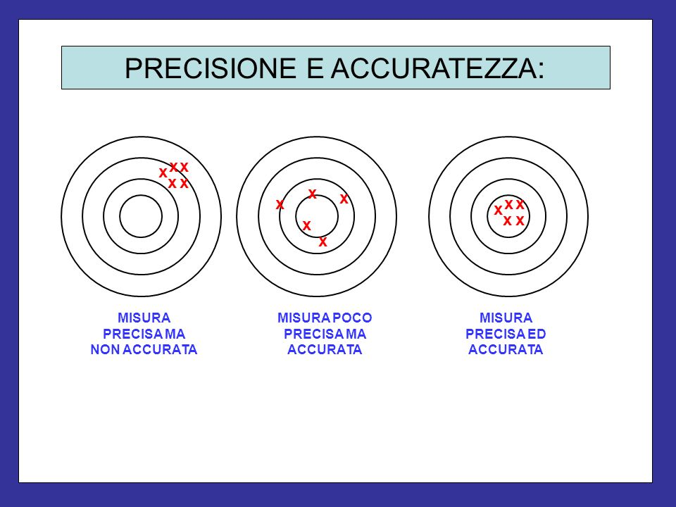 PRECISIONE E ACCURATEZZA: