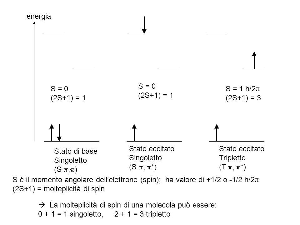 energia Stato di base. Singoletto. (S ,) Stato eccitato. (S , *) Tripletto. (T , *) S = 0.