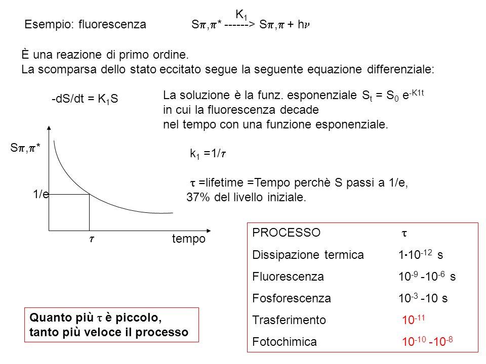 K1 Esempio: fluorescenza. S,* ------> S, + h È una reazione di primo ordine.