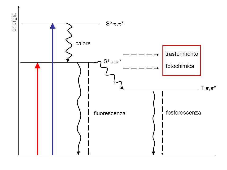 energia Sb ,* calore trasferimento Sa ,* fotochimica T ,* fluorescenza fosforescenza