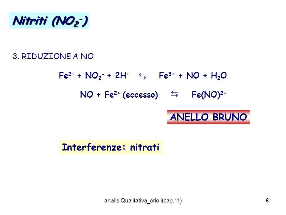 NO + Fe2+ (eccesso) Fe(NO)2+