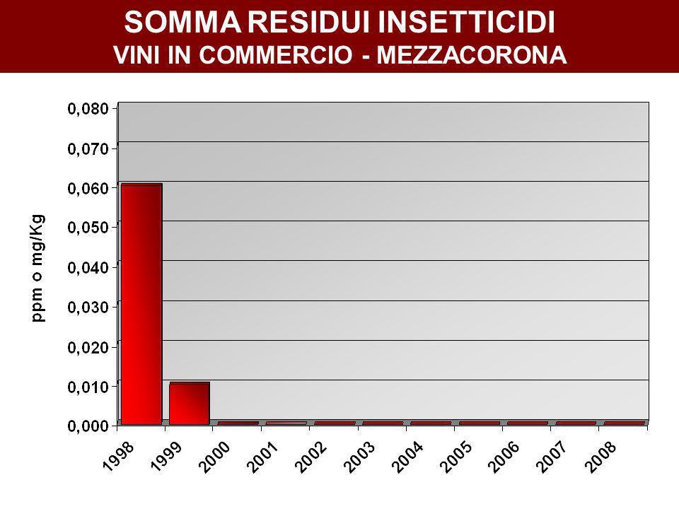 SOMMA RESIDUI INSETTICIDI VINI IN COMMERCIO - MEZZACORONA