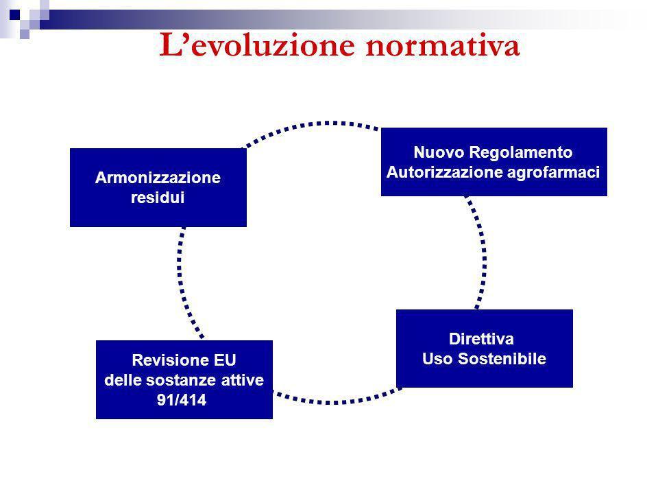 L'evoluzione normativa Autorizzazione agrofarmaci