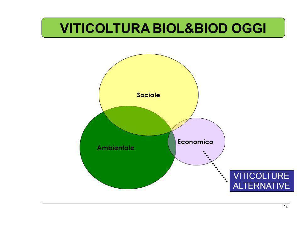 VITICOLTURA BIOL&BIOD OGGI