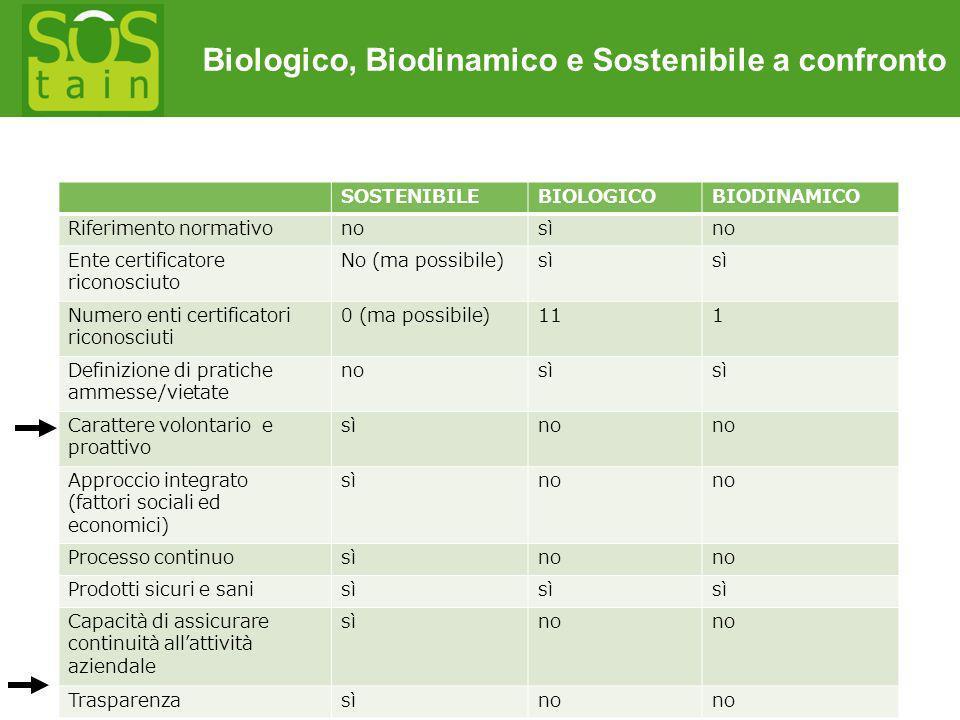 Biologico, Biodinamico e Sostenibile a confronto