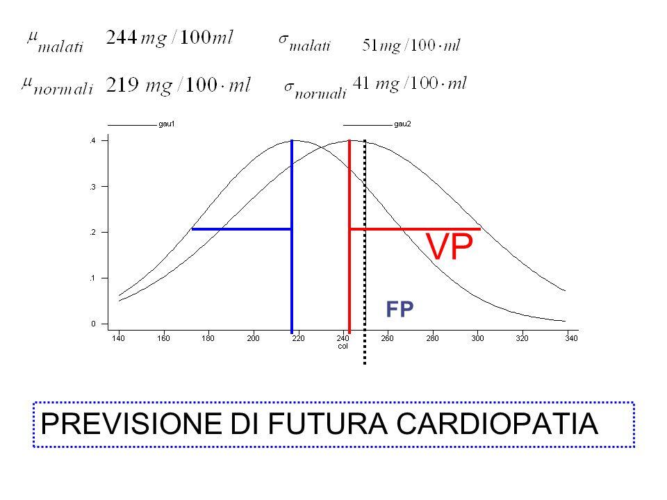 VP FP PREVISIONE DI FUTURA CARDIOPATIA