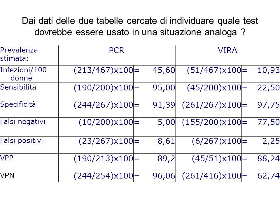 Dai dati delle due tabelle cercate di individuare quale test dovrebbe essere usato in una situazione analoga