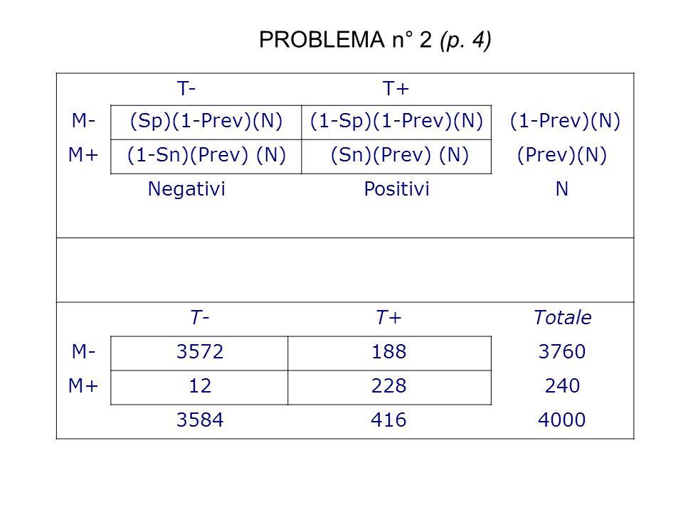 PROBLEMA n° 2 (p. 4) T- T+ M- (Sp)(1-Prev)(N) (1-Sp)(1-Prev)(N)