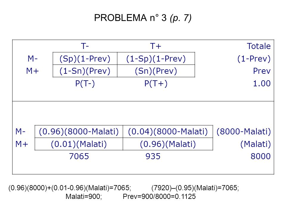 PROBLEMA n° 3 (p. 7) T- T+ Totale M- (Sp)(1-Prev) (1-Sp)(1-Prev)