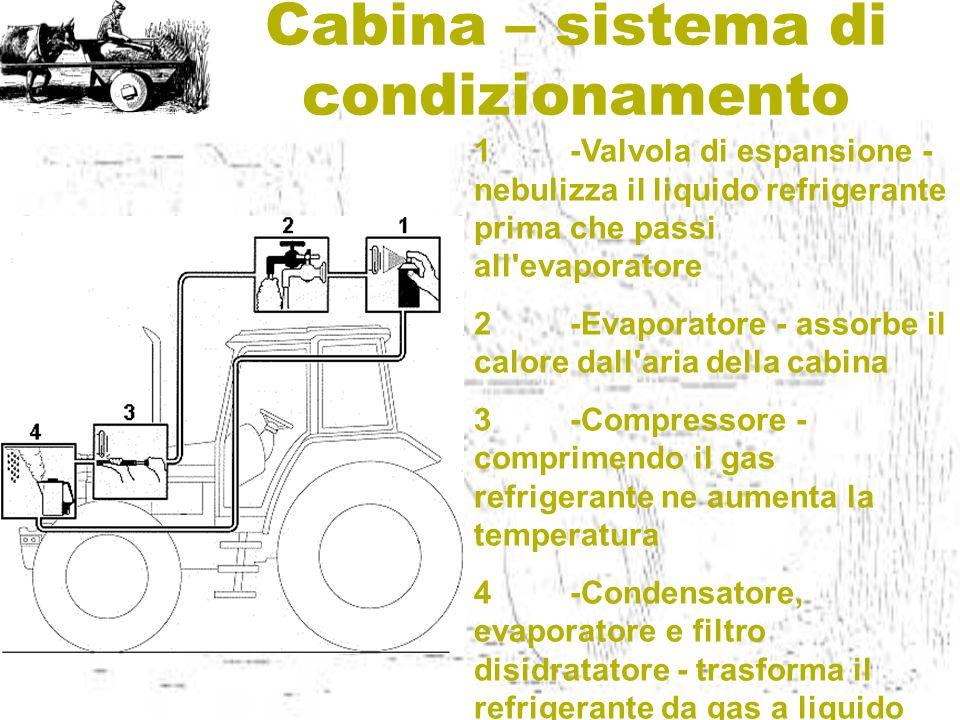 Cabina – sistema di condizionamento