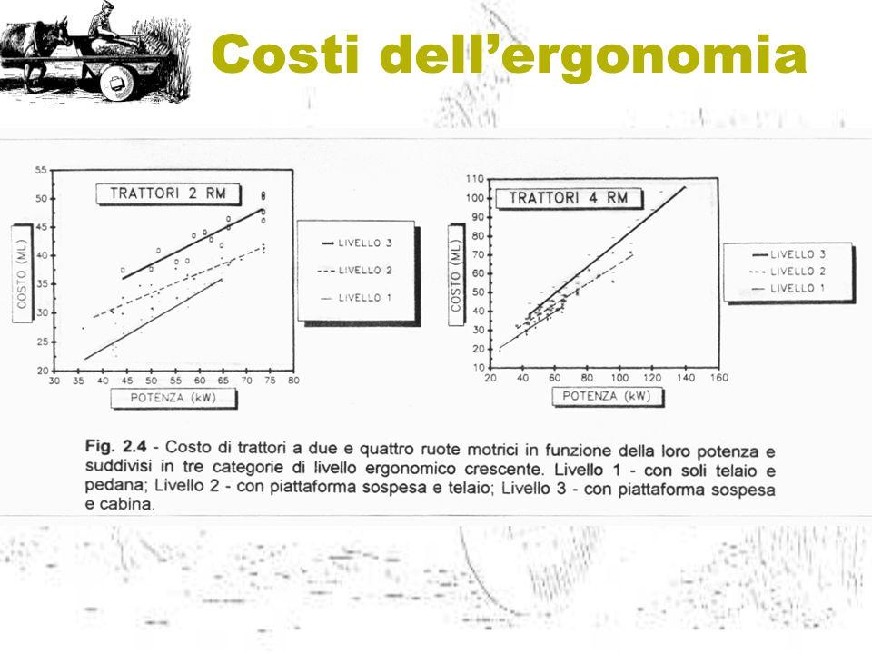 Costi dell'ergonomia