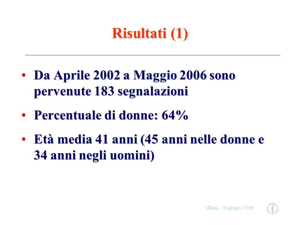 Risultati (1)Da Aprile 2002 a Maggio 2006 sono pervenute 183 segnalazioni. Percentuale di donne: 64%