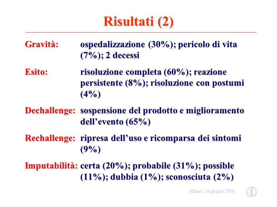 Risultati (2) Gravità: ospedalizzazione (30%); pericolo di vita (7%); 2 decessi.