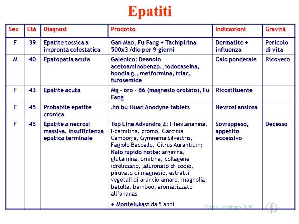 Epatiti Sex Età Diagnosi Prodotto Indicazioni Gravità F 39
