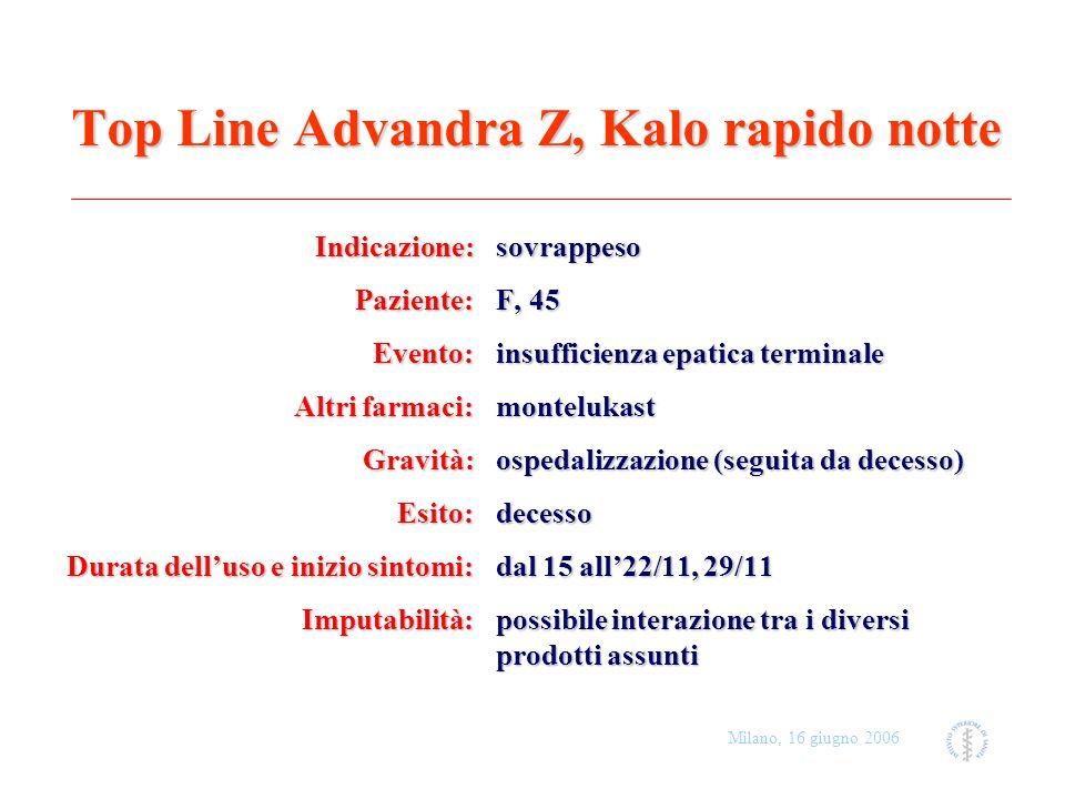 Top Line Advandra Z, Kalo rapido notte