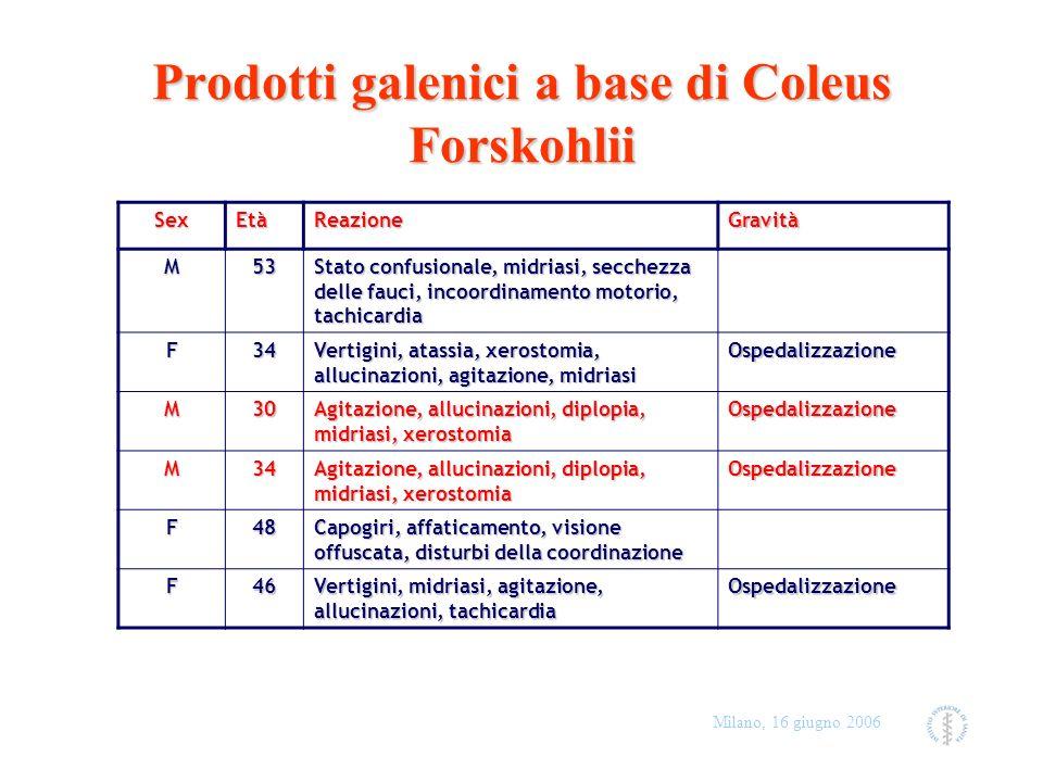 Prodotti galenici a base di Coleus Forskohlii