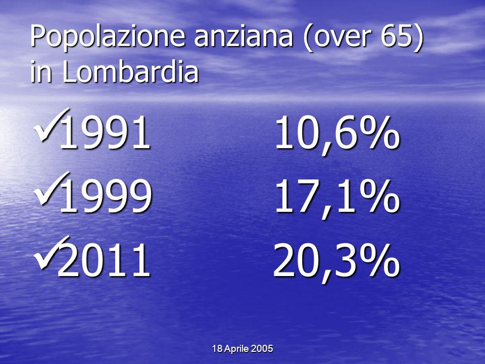 Popolazione anziana (over 65) in Lombardia