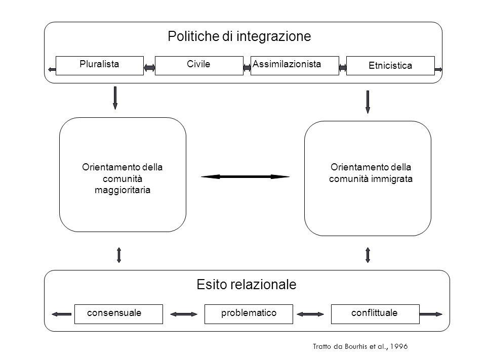 Politiche di integrazione