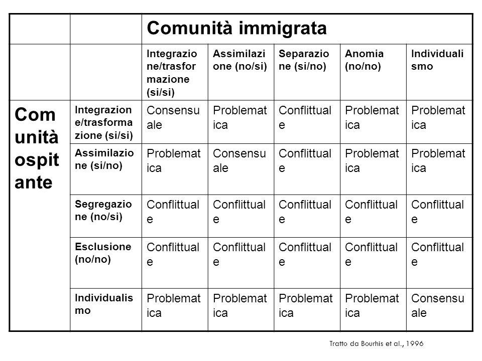 Comunità immigrata Comunità ospitante Consensuale Problematica