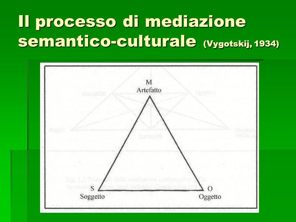 Il processo di mediazione semantico-culturale (Vygotskij, 1934)