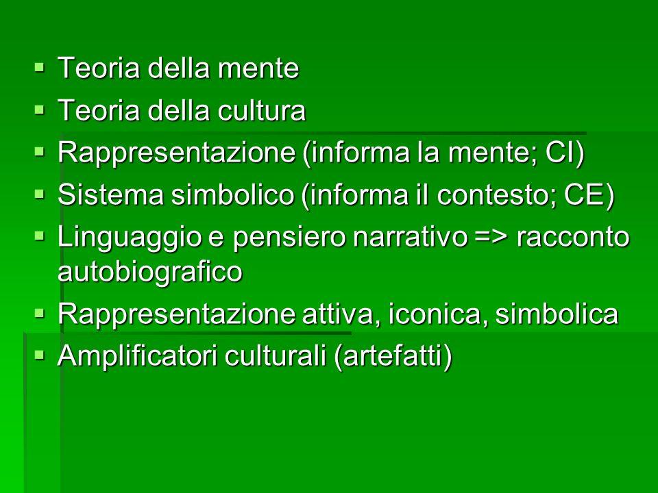 Teoria della mente Teoria della cultura. Rappresentazione (informa la mente; CI) Sistema simbolico (informa il contesto; CE)