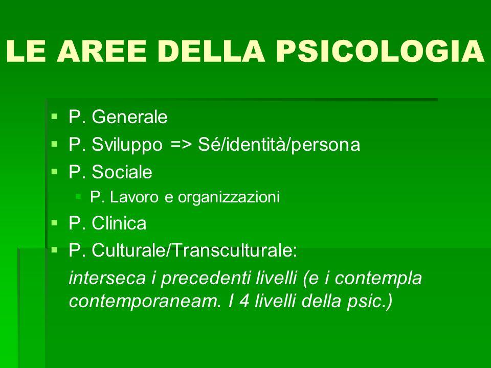 LE AREE DELLA PSICOLOGIA