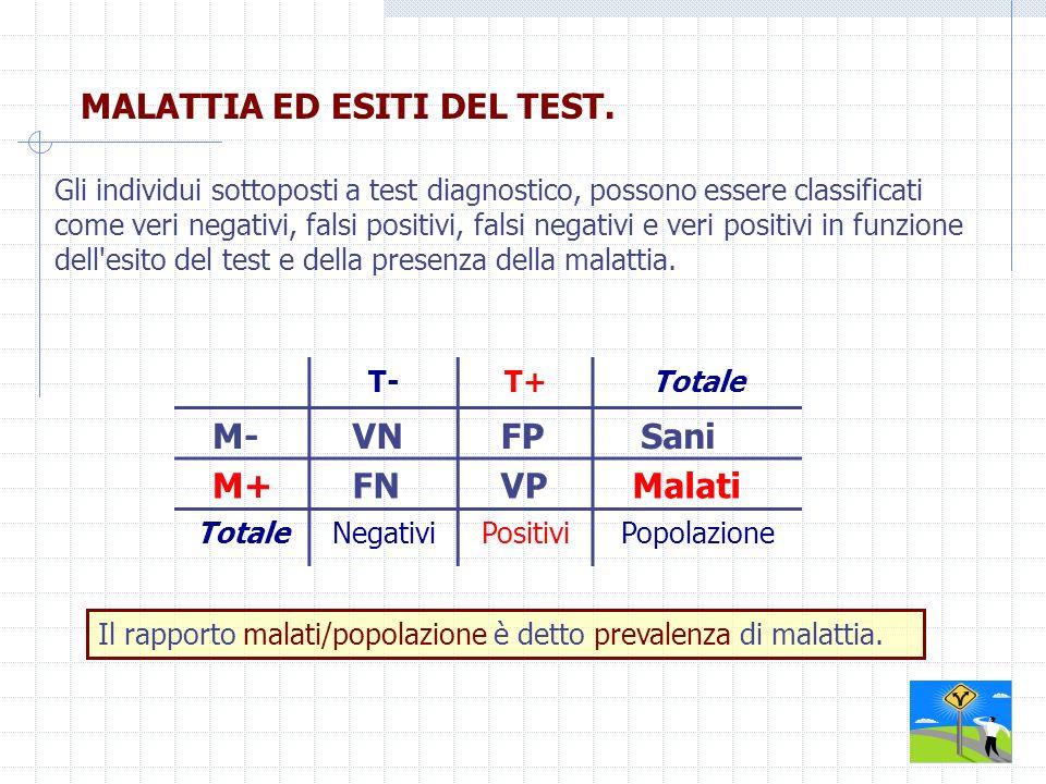 MALATTIA ED ESITI DEL TEST.