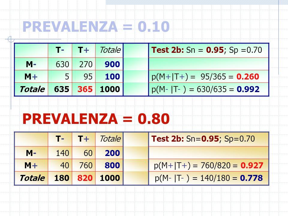 PREVALENZA = 0.10 PREVALENZA = 0.80 T- T+ Totale