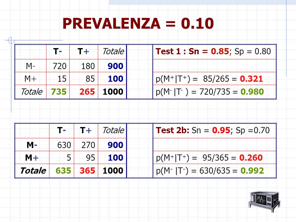 PREVALENZA = 0.10 T- T+ Totale Test 1 : Sn = 0.85; Sp = 0.80 M- 720
