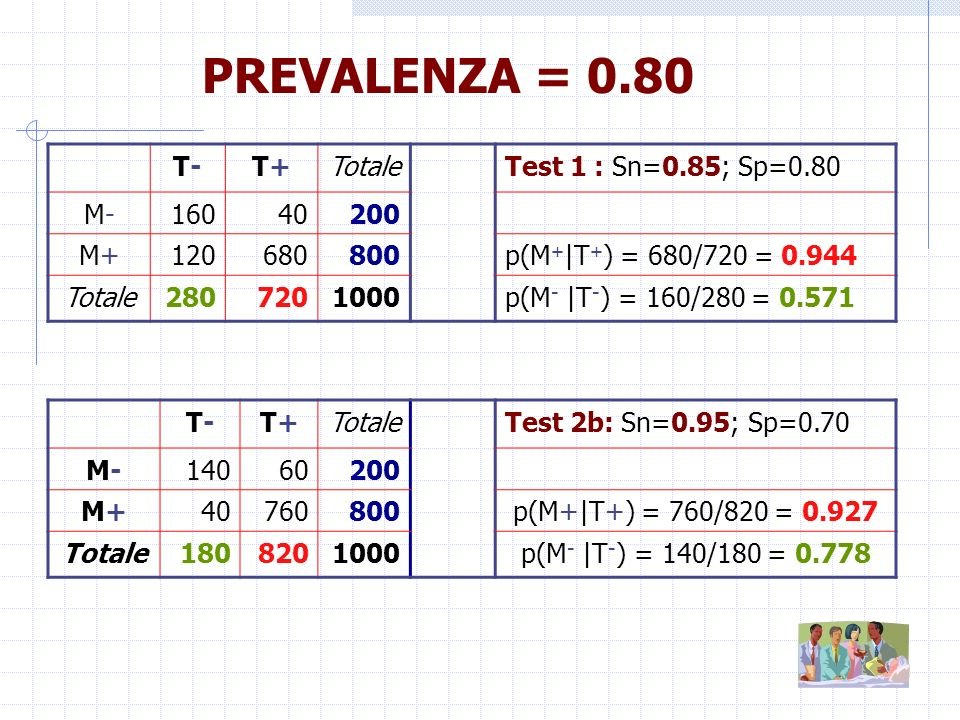 PREVALENZA = 0.80 T- T+ Totale Test 1 : Sn=0.85; Sp=0.80 M- 160 40 200