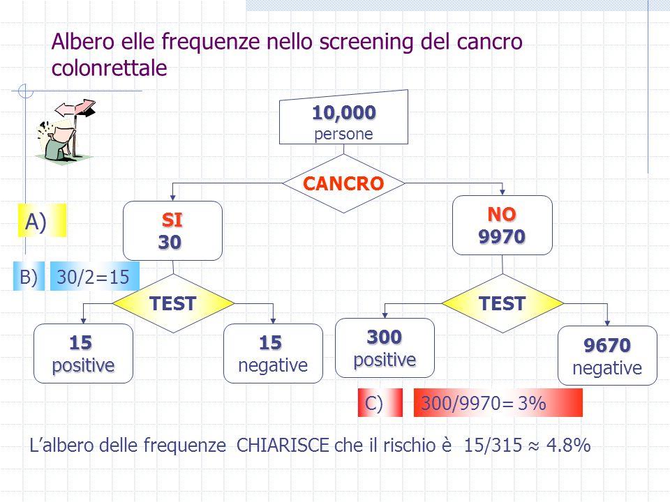 Albero elle frequenze nello screening del cancro colonrettale
