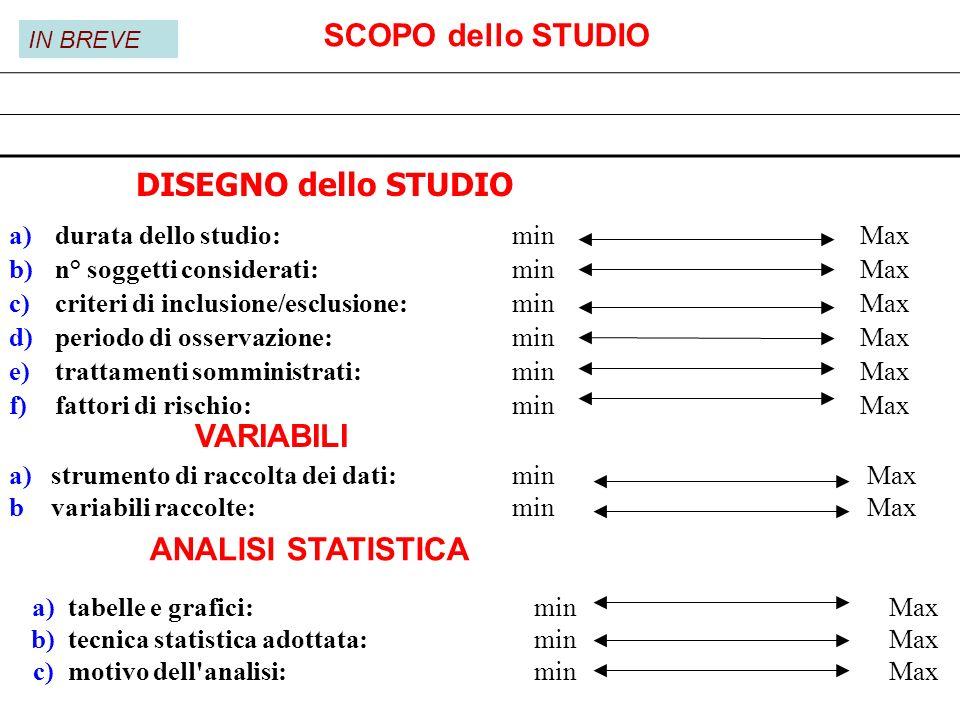 SCOPO dello STUDIO DISEGNO dello STUDIO VARIABILI ANALISI STATISTICA
