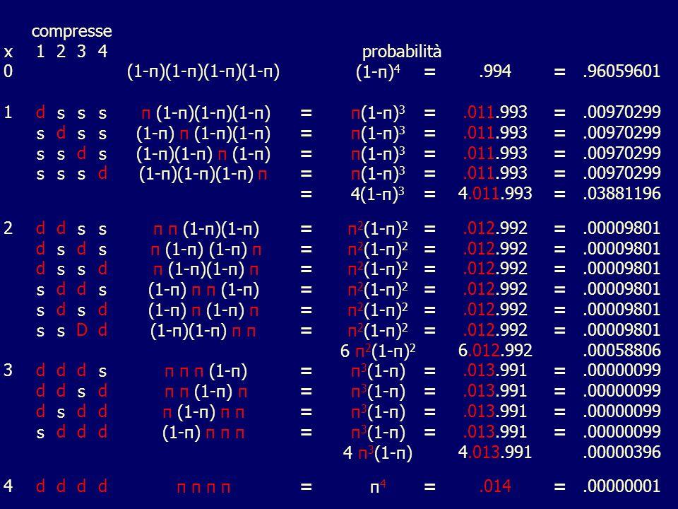 compresse x. 1. 2. 3. 4. probabilità. (1-π)(1-π)(1-π)(1-π) (1-π)4. = .994. .96059601. d.