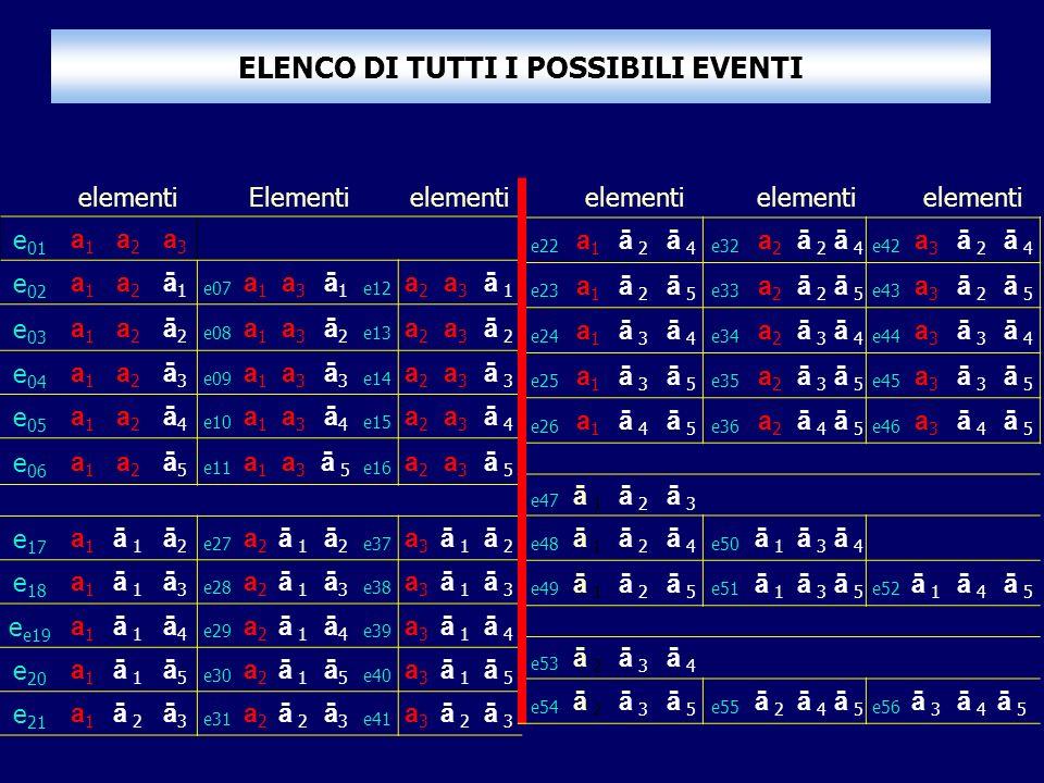 ELENCO DI TUTTI I POSSIBILI EVENTI