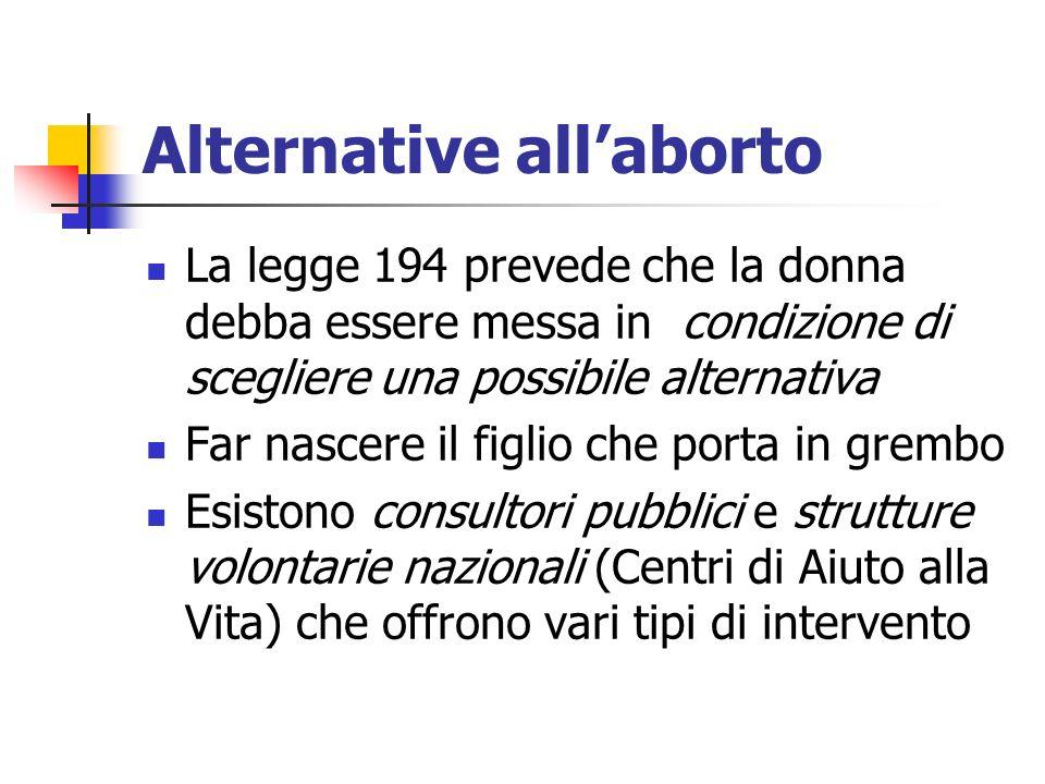 Alternative all'aborto