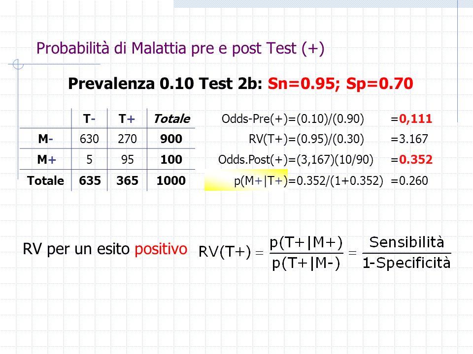 Probabilità di Malattia pre e post Test (+)