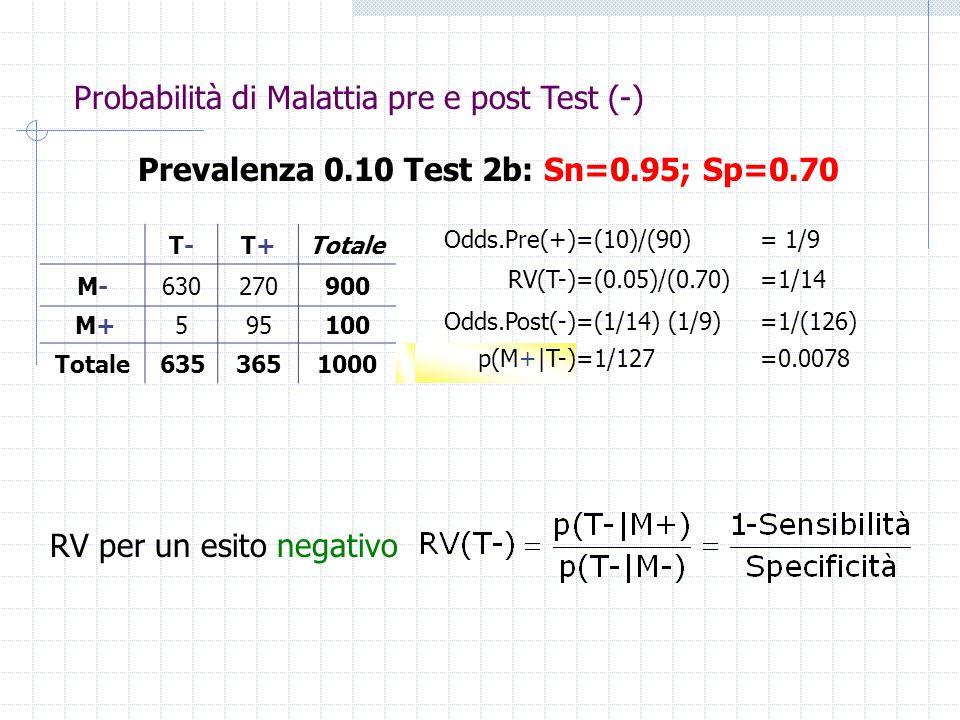 Prevalenza 0.10 Test 2b: Sn=0.95; Sp=0.70