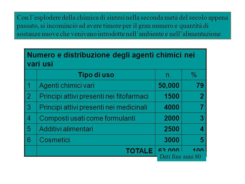 Numero e distribuzione degli agenti chimici nei vari usi